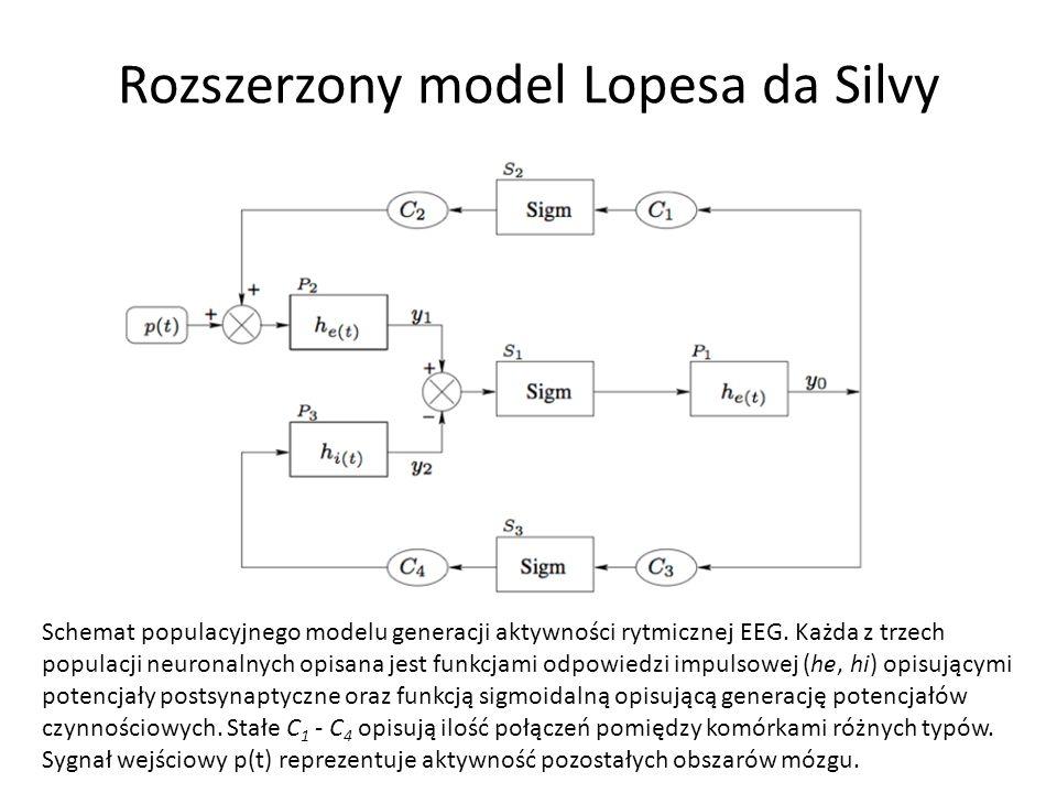 Rozszerzony model Lopesa da Silvy Schemat populacyjnego modelu generacji aktywności rytmicznej EEG. Każda z trzech populacji neuronalnych opisana jest