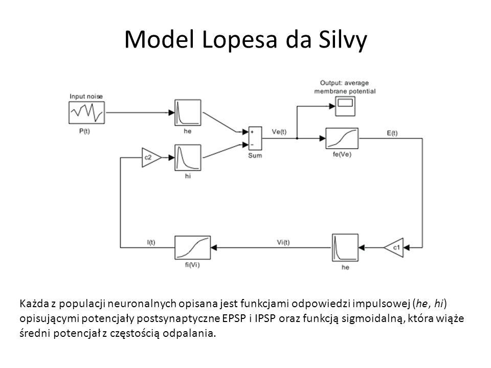 Model Lopesa da Silvy Każda z populacji neuronalnych opisana jest funkcjami odpowiedzi impulsowej (he, hi) opisującymi potencjały postsynaptyczne EPSP