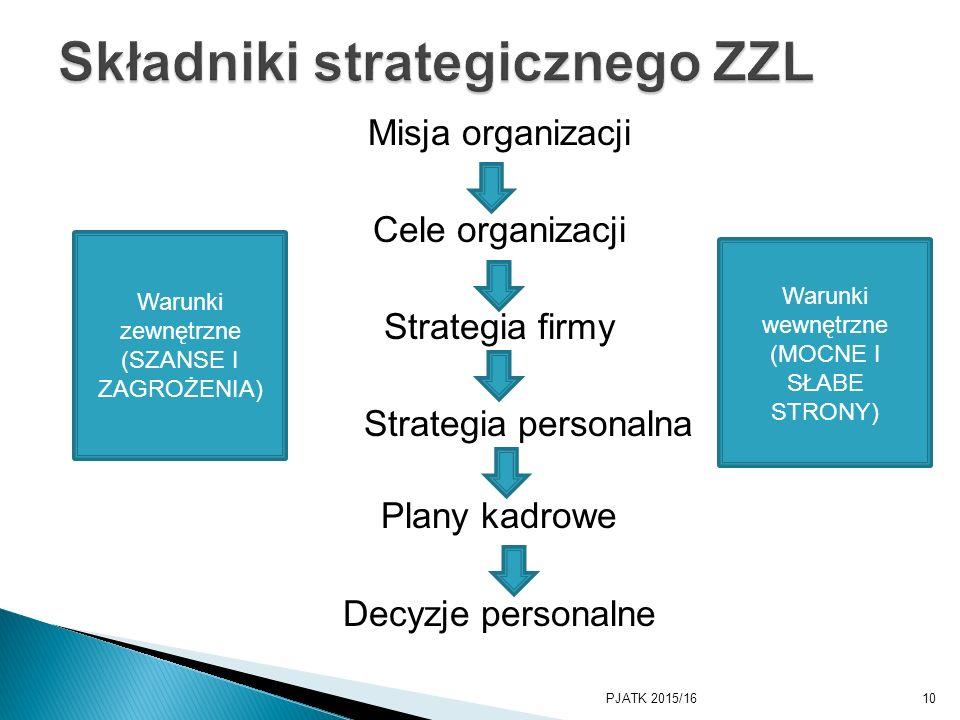 Misja organizacji Cele organizacji Strategia firmy Strategia personalna Plany kadrowe Decyzje personalne PJATK 2015/1610 Warunki zewnętrzne (SZANSE I ZAGROŻENIA) Warunki wewnętrzne (MOCNE I SŁABE STRONY)