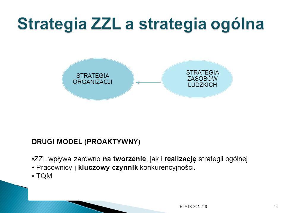 STRATEGIA ORGANIZACJI STRATEGIA ZASOBÓW LUDZKICH PJATK 2015/1614 DRUGI MODEL (PROAKTYWNY) ZZL wpływa zarówno na tworzenie, jak i realizację strategii ogólnej Pracownicy j kluczowy czynnik konkurencyjności.