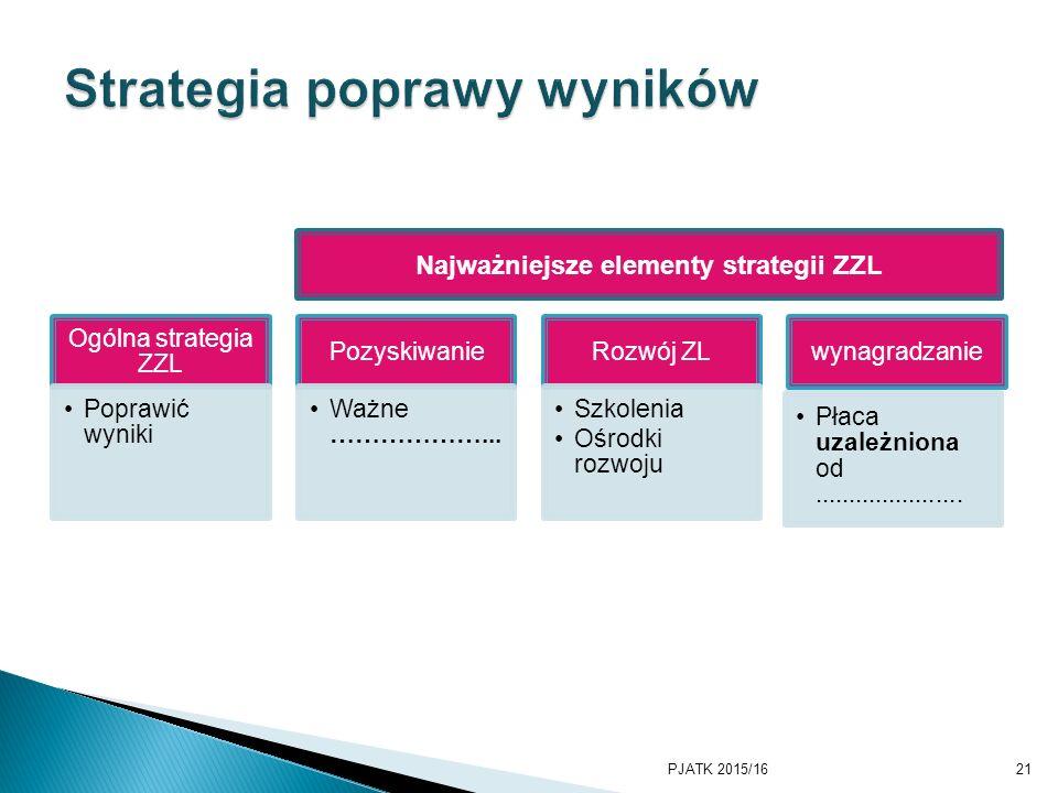 Ogólna strategia ZZL Poprawić wyniki Pozyskiwanie Ważne ………………...