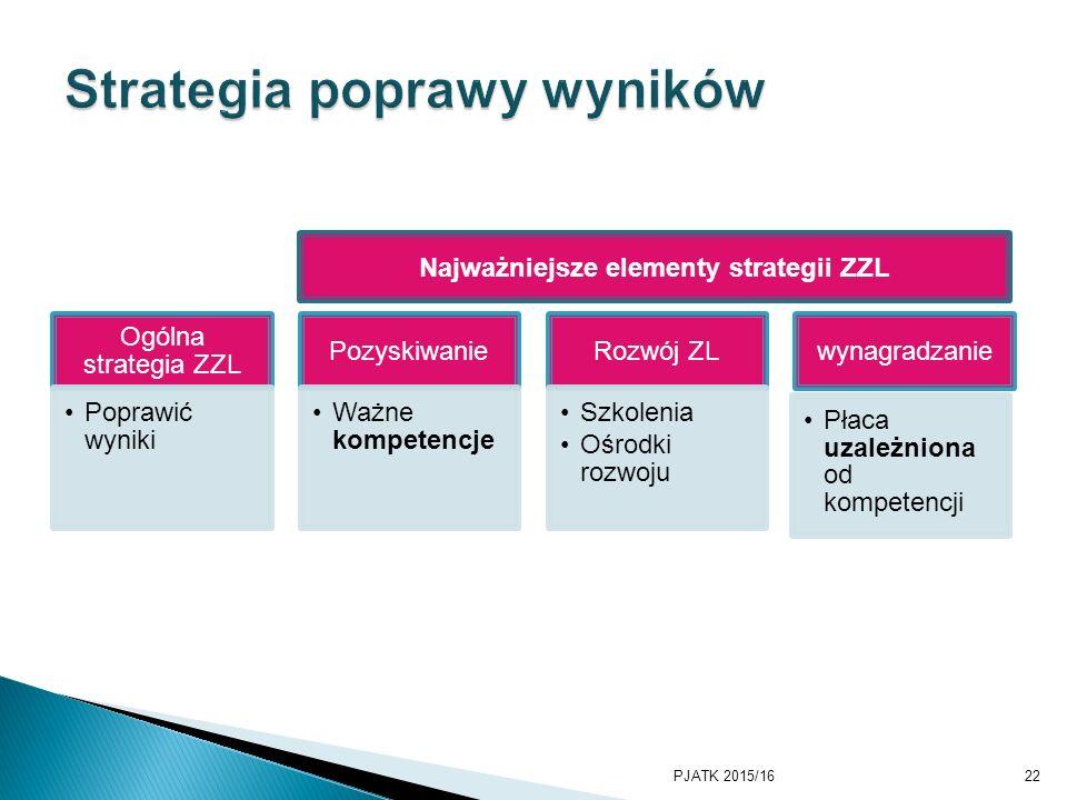 Ogólna strategia ZZL Poprawić wyniki Pozyskiwanie Ważne kompetencje Rozwój ZL Szkolenia Ośrodki rozwoju wynagradzanie Płaca uzależniona od kompetencji PJATK 2015/1622 Najważniejsze elementy strategii ZZL
