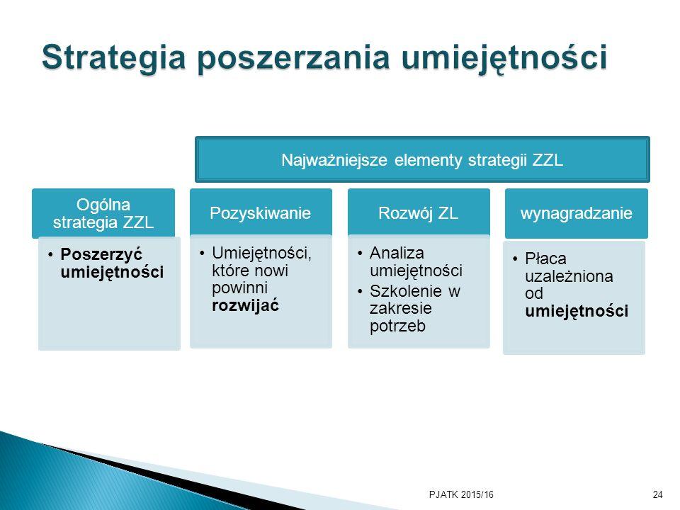 Ogólna strategia ZZL Poszerzyć umiejętności Pozyskiwanie Umiejętności, które nowi powinni rozwijać Rozwój ZL Analiza umiejętności Szkolenie w zakresie potrzeb wynagradzanie Płaca uzależniona od umiejętności PJATK 2015/1624 Najważniejsze elementy strategii ZZL