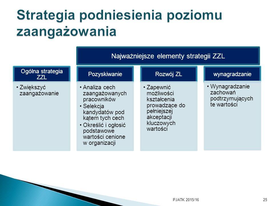 Ogólna strategia ZZL Zwiększyć zaangażowanie Pozyskiwanie Analiza cech zaangażowanych pracowników Selekcja kandydatów pod kątem tych cech Określić i ogłosić podstawowe wartości cenione w organizacji Rozwój ZL Zapewnić możliwości kształcenia prowadzące do pełniejszej akceptacji kluczowych wartości wynagradzanie Wynagradzanie zachowań podtrzymujących te wartości PJATK 2015/1625 Najważniejsze elementy strategii ZZL