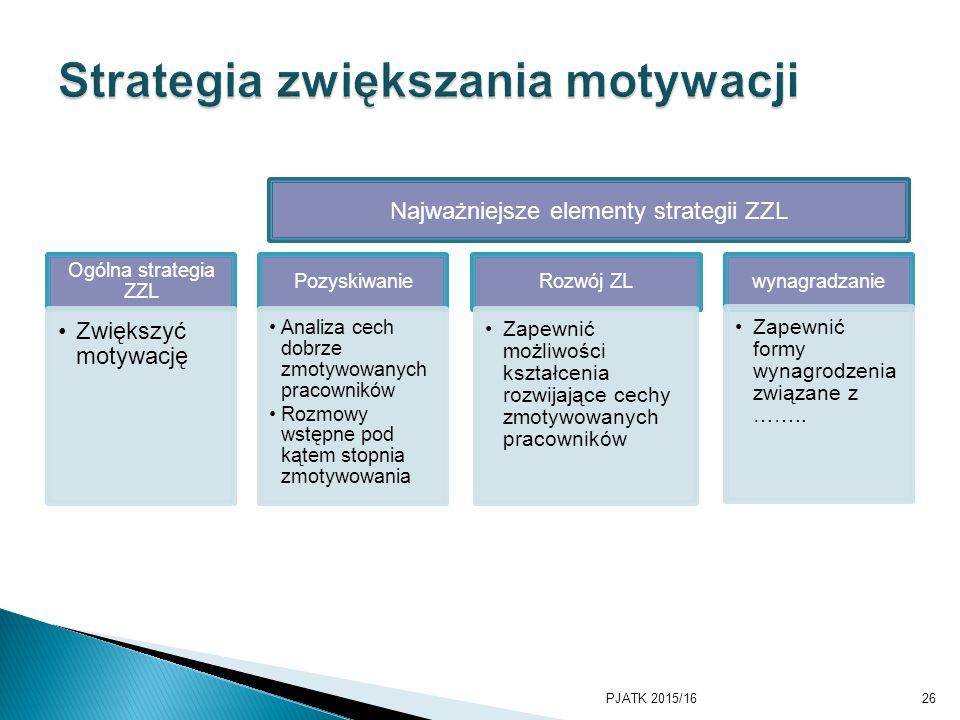 Ogólna strategia ZZL Zwiększyć motywację Pozyskiwanie Analiza cech dobrze zmotywowanych pracowników Rozmowy wstępne pod kątem stopnia zmotywowania Rozwój ZL Zapewnić możliwości kształcenia rozwijające cechy zmotywowanych pracowników wynagradzanie Zapewnić formy wynagrodzenia związane z ……..
