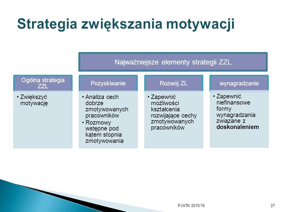 Ogólna strategia ZZL Zwiększyć motywację Pozyskiwanie Analiza cech dobrze zmotywowanych pracowników Rozmowy wstępne pod kątem stopnia zmotywowania Rozwój ZL Zapewnić możliwości kształcenia rozwijające cechy zmotywowanych pracowników wynagradzanie Zapewnić niefinansowe formy wynagradzania związane z doskonaleniem PJATK 2015/1627 Najważniejsze elementy strategii ZZL