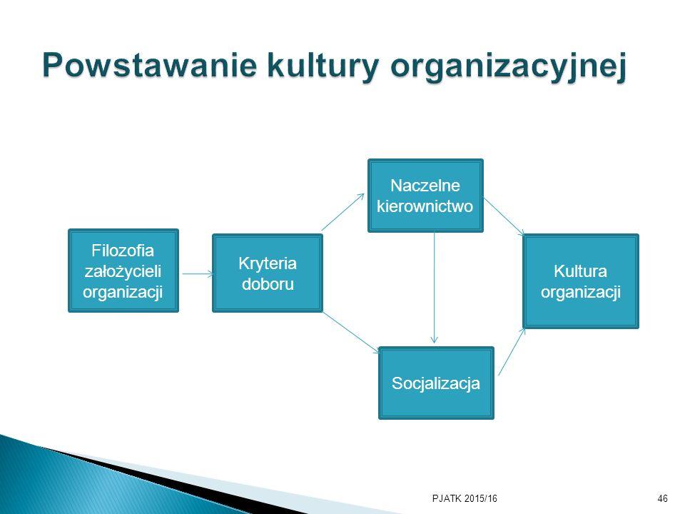 PJATK 2015/1646 Filozofia założycieli organizacji Kryteria doboru Naczelne kierownictwo Socjalizacja Kultura organizacji