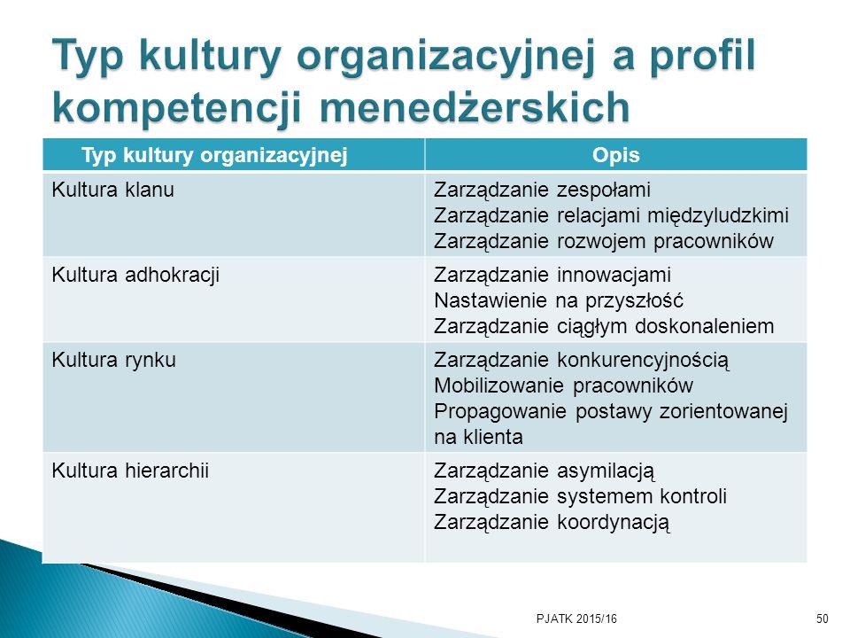 Typ kultury organizacyjnejOpis Kultura klanuZarządzanie zespołami Zarządzanie relacjami międzyludzkimi Zarządzanie rozwojem pracowników Kultura adhokracjiZarządzanie innowacjami Nastawienie na przyszłość Zarządzanie ciągłym doskonaleniem Kultura rynkuZarządzanie konkurencyjnością Mobilizowanie pracowników Propagowanie postawy zorientowanej na klienta Kultura hierarchiiZarządzanie asymilacją Zarządzanie systemem kontroli Zarządzanie koordynacją PJATK 2015/1650