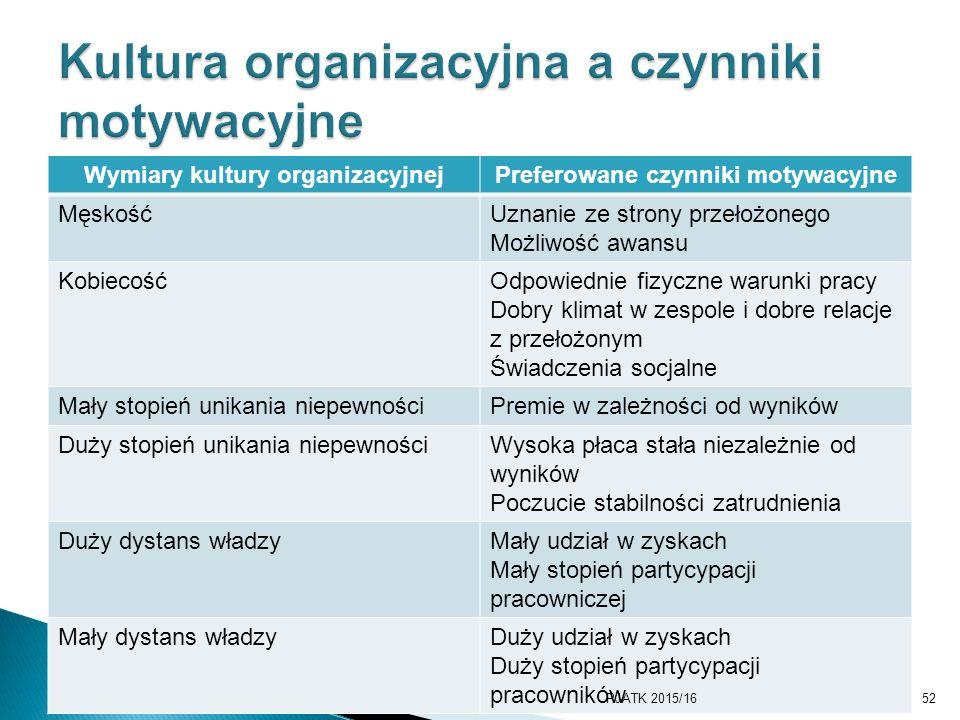 Wymiary kultury organizacyjnejPreferowane czynniki motywacyjne MęskośćUznanie ze strony przełożonego Możliwość awansu KobiecośćOdpowiednie fizyczne wa