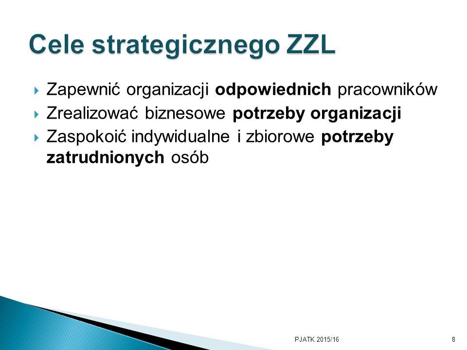  Zapewnić organizacji odpowiednich pracowników  Zrealizować biznesowe potrzeby organizacji  Zaspokoić indywidualne i zbiorowe potrzeby zatrudnionych osób PJATK 2015/168