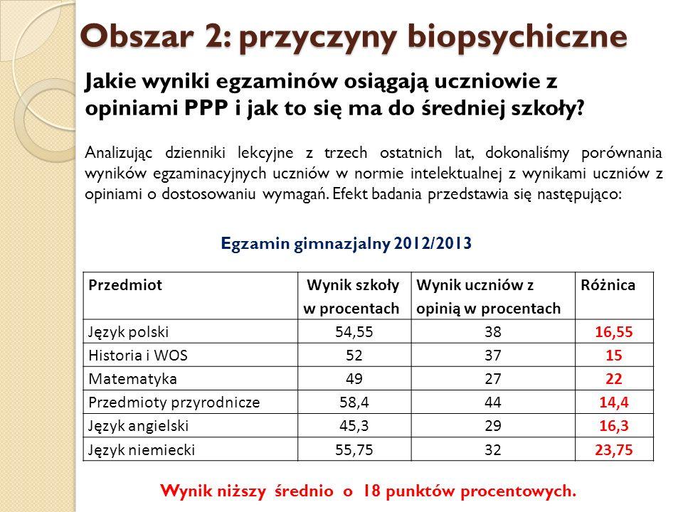 Obszar 2: przyczyny biopsychiczne Jakie wyniki egzaminów osiągają uczniowie z opiniami PPP i jak to się ma do średniej szkoły.