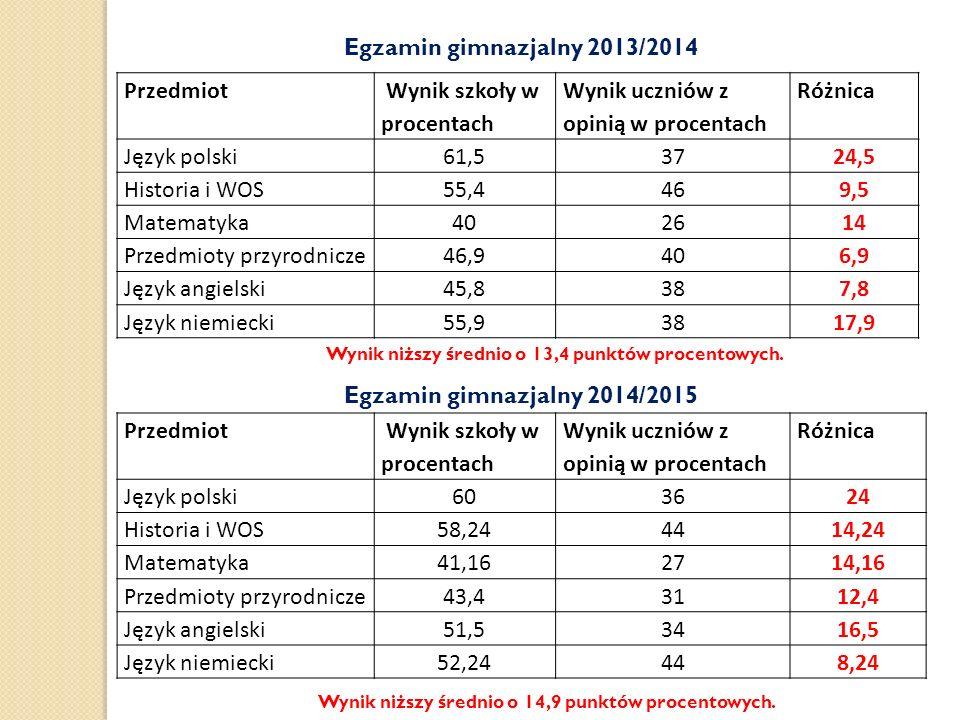 Egzamin gimnazjalny 2013/2014 Przedmiot Wynik szkoły w procentach Wynik uczniów z opinią w procentach Różnica Język polski61,53724,5 Historia i WOS55,4469,5 Matematyka402614 Przedmioty przyrodnicze46,9406,9 Język angielski45,8387,8 Język niemiecki55,93817,9 Wynik niższy średnio o 13,4 punktów procentowych.