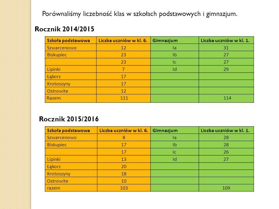 Porównaliśmy liczebność klas w szkołach podstawowych i gimnazjum.