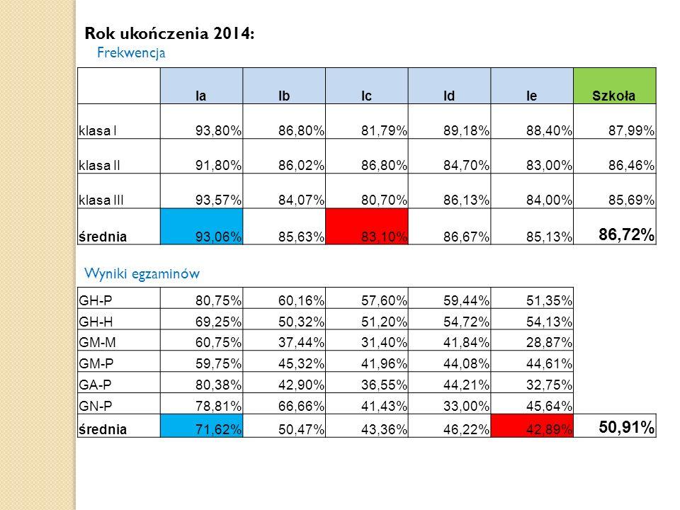 Wyniki egzaminów Rok ukończenia 2014: Frekwencja IaIbIcIdIeSzkoła klasa I93,80%86,80%81,79%89,18%88,40%87,99% klasa II91,80%86,02%86,80%84,70%83,00%86,46% klasa III93,57%84,07%80,70%86,13%84,00%85,69% średnia93,06%85,63%83,10%86,67%85,13% 86,72% GH-P80,75%60,16%57,60%59,44%51,35% GH-H69,25%50,32%51,20%54,72%54,13% GM-M60,75%37,44%31,40%41,84%28,87% GM-P59,75%45,32%41,96%44,08%44,61% GA-P80,38%42,90%36,55%44,21%32,75% GN-P78,81%66,66%41,43%33,00%45,64% średnia71,62%50,47%43,36%46,22%42,89% 50,91%