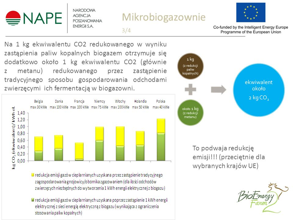 Mikrobiogazownie 3/4 Na 1 kg ekwiwalentu CO2 redukowanego w wyniku zastąpienia paliw kopalnych biogazem otrzymuje się dodatkowo około 1 kg ekwiwalentu CO2 (głównie z metanu) redukowanego przez zastąpienie tradycyjnego sposobu gospodarowania odchodami zwierzęcymi ich fermentacją w biogazowni.