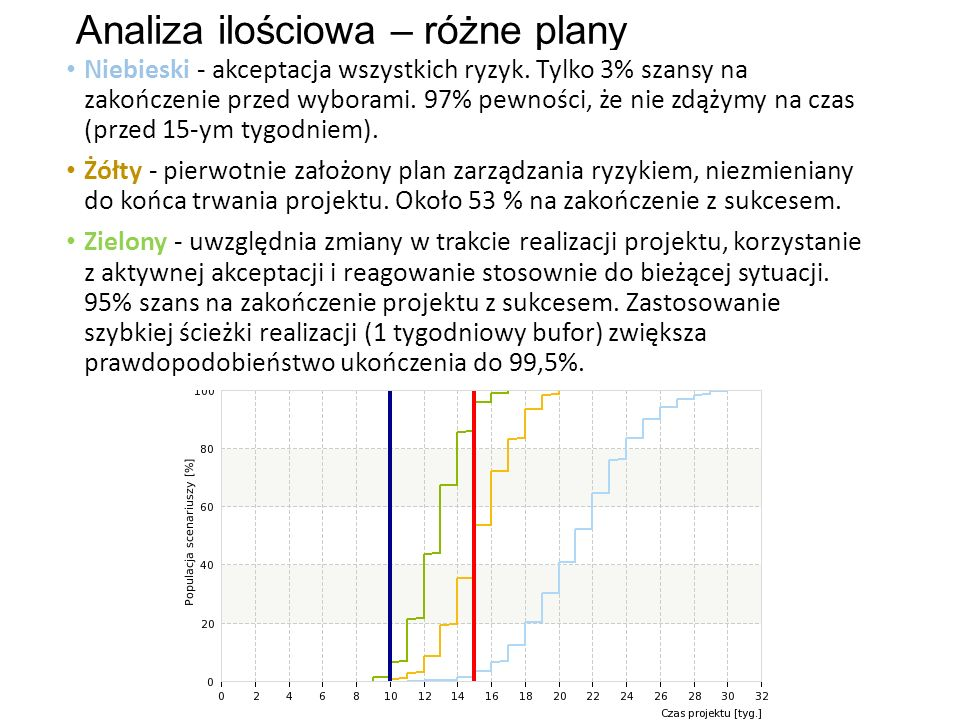 Analiza ilościowa – różne plany Niebieski - akceptacja wszystkich ryzyk. Tylko 3% szansy na zakończenie przed wyborami. 97% pewności, że nie zdążymy n