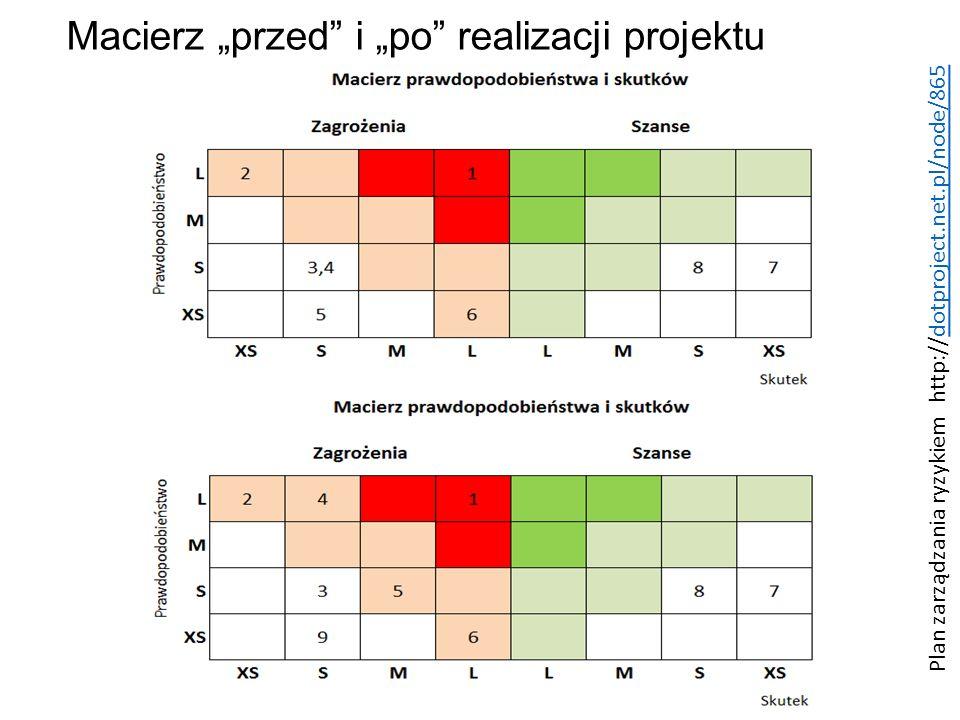 """Macierz """"przed"""" i """"po"""" realizacji projektu Plan zarządzania ryzykiem http://dotproject.net.pl/node/865dotproject.net.pl/node/865"""