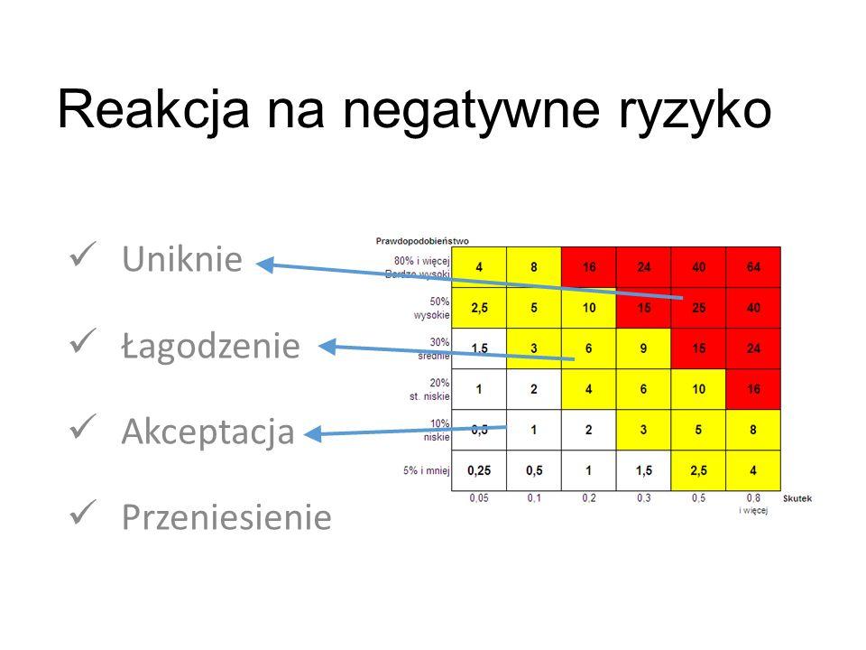"""Macierz """"przed i """"po realizacji projektu Plan zarządzania ryzykiem http://dotproject.net.pl/node/865dotproject.net.pl/node/865"""
