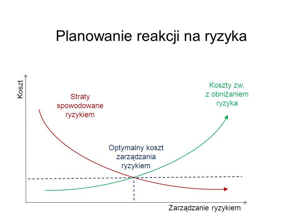 Koszty zw. z obniżaniem ryzyka Straty spowodowane ryzykiem Optymalny koszt zarządzania ryzykiem Koszt Zarządzanie ryzykiem Planowanie reakcji na ryzyk