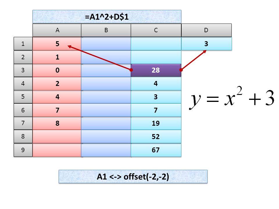 5 5 A A B B C C 0 0 28 1 1 4 4 3 3 2 2 4 4 8 8 19 7 7 7 7 67 52 =A1^2+D$1 3 3 D D 1 1 3 3 2 2 5 5 4 4 7 7 6 6 9 9 8 8 A1 offset(-2,-2)