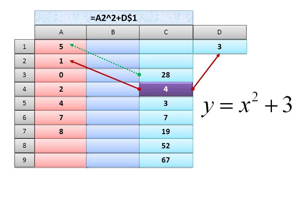5 5 A A B B C C 0 0 28 1 1 4 4 3 3 2 2 4 4 8 8 19 7 7 7 7 67 52 =A2^2+D$1 3 3 D D 1 1 3 3 2 2 5 5 4 4 7 7 6 6 9 9 8 8
