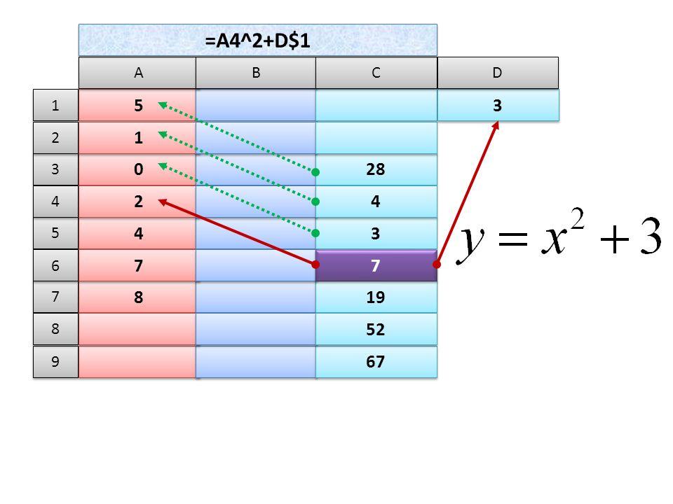 5 5 A A B B C C 0 0 28 1 1 4 4 3 3 2 2 4 4 8 8 19 7 7 7 7 67 52 =A4^2+D$1 3 3 D D 1 1 3 3 2 2 5 5 4 4 7 7 6 6 9 9 8 8