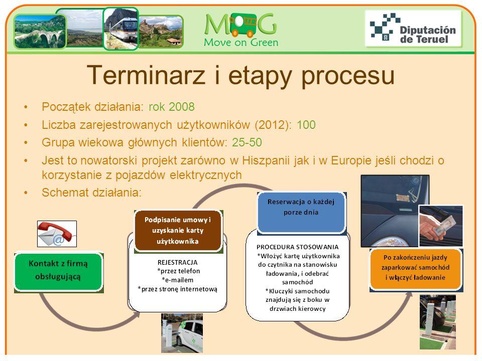 Your logo Here Terminarz i etapy procesu Początek działania: rok 2008 Liczba zarejestrowanych użytkowników (2012): 100 Grupa wiekowa głównych klientów: 25-50 Jest to nowatorski projekt zarówno w Hiszpanii jak i w Europie jeśli chodzi o korzystanie z pojazdów elektrycznych Schemat działania: 7