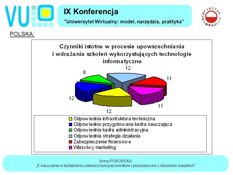 """Anna POKORSKA """"E-nauczanie w kształceniu ustawicznym pracowników i pracodawców z obszarów wiejskich IX Konferencja Uniwersytet Wirtualny: model, narzędzia, praktyka POLSKA:"""