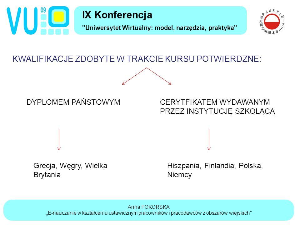 """Anna POKORSKA """"E-nauczanie w kształceniu ustawicznym pracowników i pracodawców z obszarów wiejskich IX Konferencja Uniwersytet Wirtualny: model, narzędzia, praktyka KWALIFIKACJE ZDOBYTE W TRAKCIE KURSU POTWIERDZNE: DYPLOMEM PAŃSTOWYMCERYTFIKATEM WYDAWANYM PRZEZ INSTYTUCJĘ SZKOLĄCĄ Grecja, Węgry, Wielka Brytania Hiszpania, Finlandia, Polska, Niemcy"""