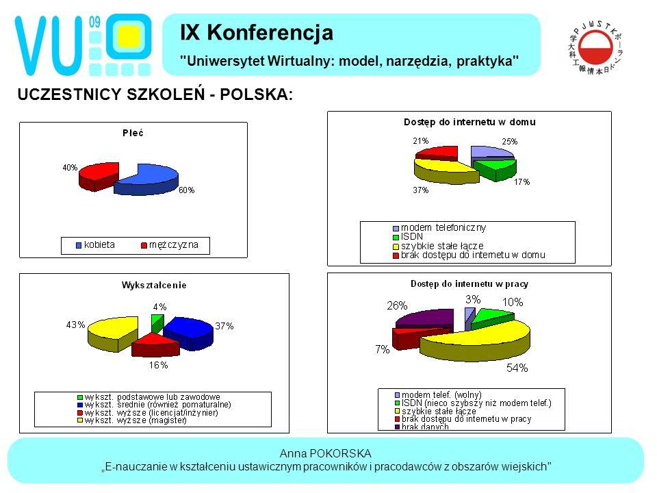 """Anna POKORSKA """"E-nauczanie w kształceniu ustawicznym pracowników i pracodawców z obszarów wiejskich IX Konferencja Uniwersytet Wirtualny: model, narzędzia, praktyka UCZESTNICY SZKOLEŃ - POLSKA:"""