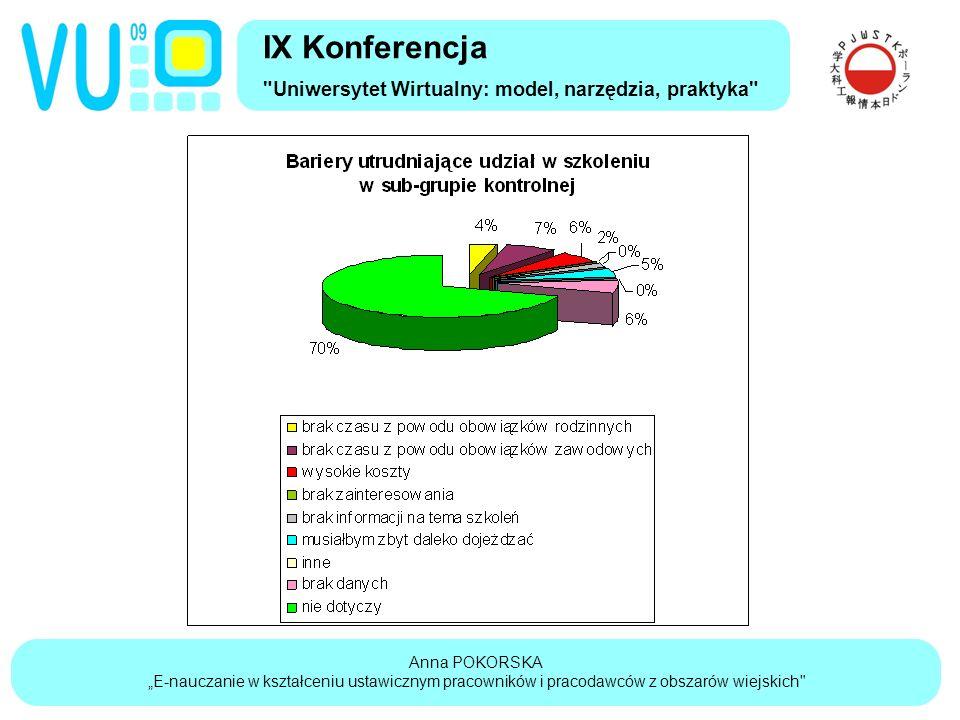 """Anna POKORSKA """"E-nauczanie w kształceniu ustawicznym pracowników i pracodawców z obszarów wiejskich IX Konferencja Uniwersytet Wirtualny: model, narzędzia, praktyka"""