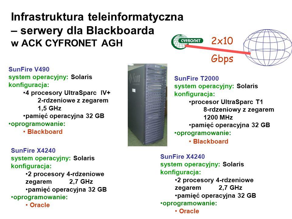 SunFire T2000 system operacyjny: Solaris konfiguracja: procesor UltraSparc T1 8-rdzeniowy z zegarem 1200 MHz pamięć operacyjna 32 GB oprogramowanie: B