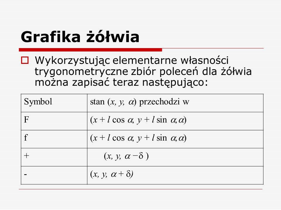 Grafika żółwia  Wykorzystując elementarne własności trygonometryczne zbiór poleceń dla żółwia można zapisać teraz następująco: Symbol stan (x, y,  )