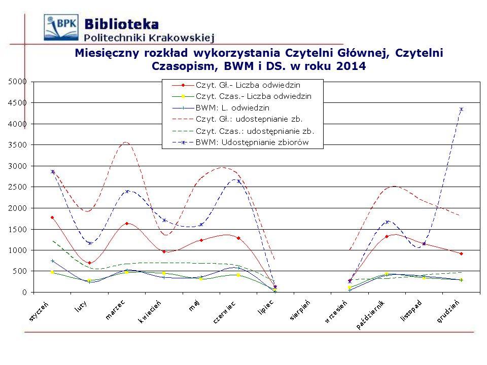 Miesięczny rozkład wykorzystania Czytelni Głównej, Czytelni Czasopism, BWM i DS. w roku 2014