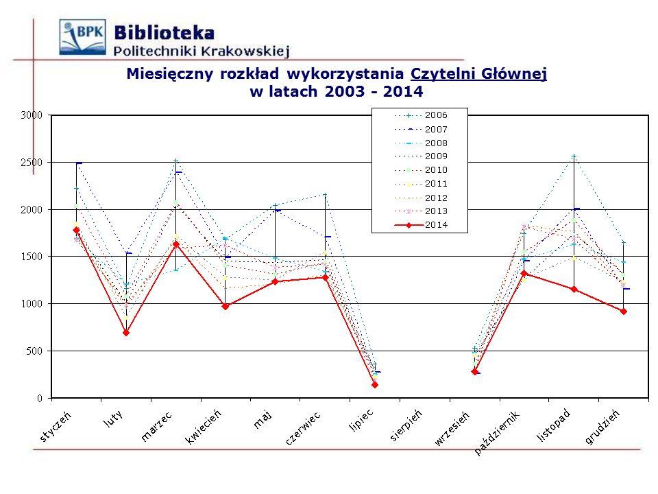 Miesięczny rozkład wykorzystania Czytelni Głównej w latach 2003 - 2014