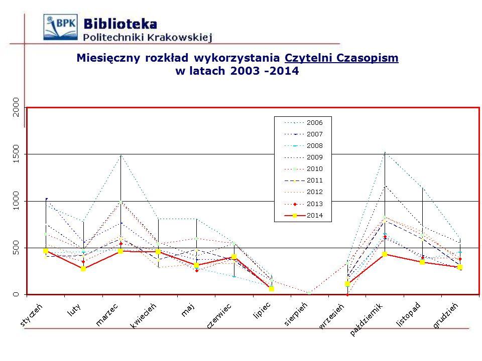 Miesięczny rozkład wykorzystania Czytelni Czasopism w latach 2003 -2014