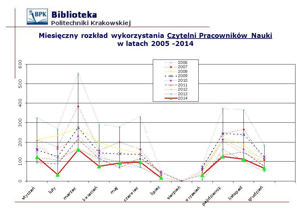 Miesięczny rozkład wykorzystania Czytelni Pracowników Nauki w latach 2005 -2014