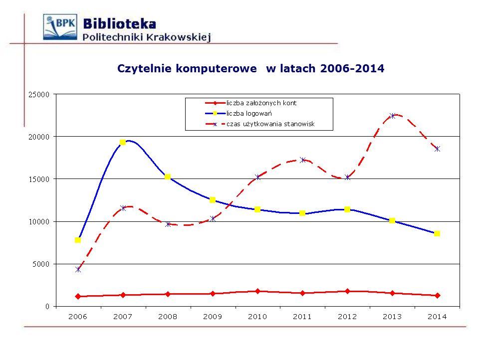 Czytelnie komputerowe w latach 2006-2014