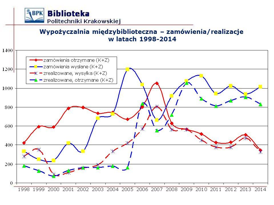 Wypożyczalnia międzybiblioteczna – zamówienia/realizacje w latach 1998-2014