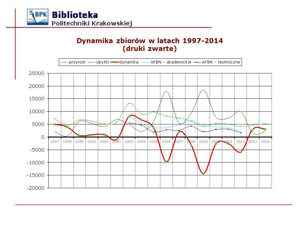 Dynamika zbiorów w latach 1997-2014 (druki zwarte)