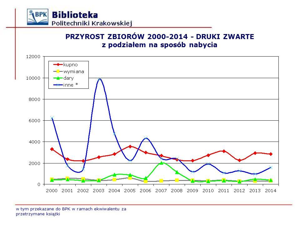 PRZYROST ZBIORÓW 2000-2014 - DRUKI ZWARTE z podziałem na sposób nabycia w tym przekazane do BPK w ramach ekwiwalentu za przetrzymane książki