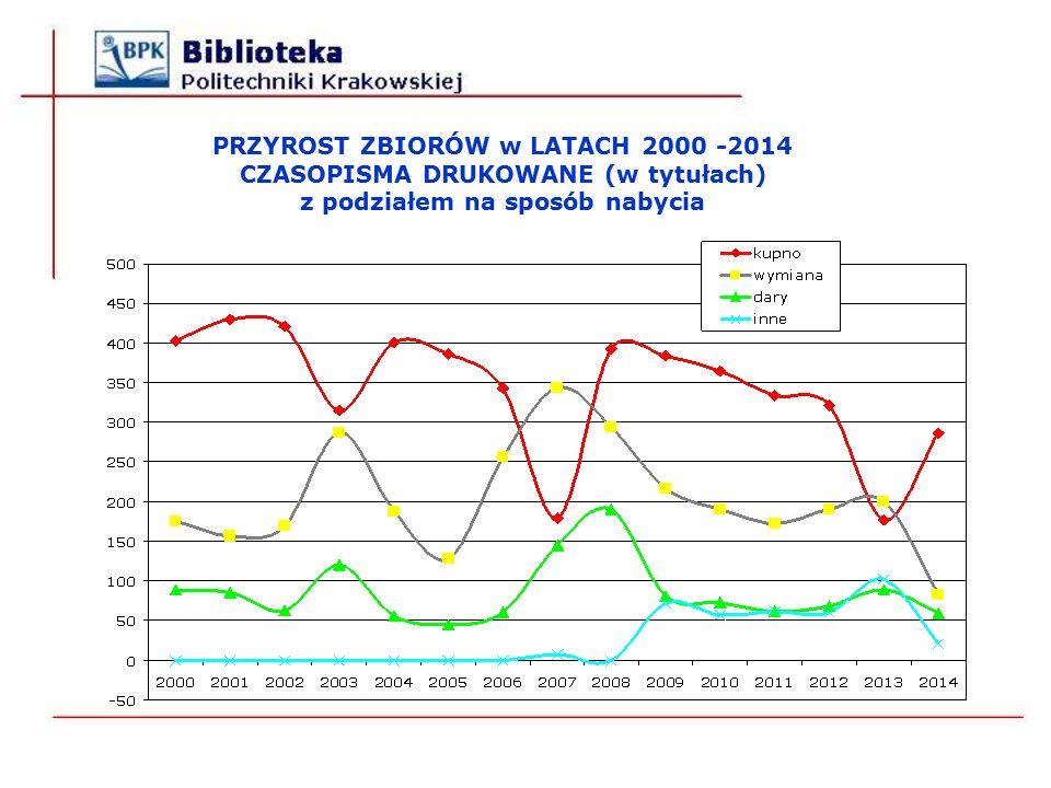 PRZYROST ZBIORÓW w LATACH 2000 -2014 CZASOPISMA DRUKOWANE (w tytułach) z podziałem na sposób nabycia