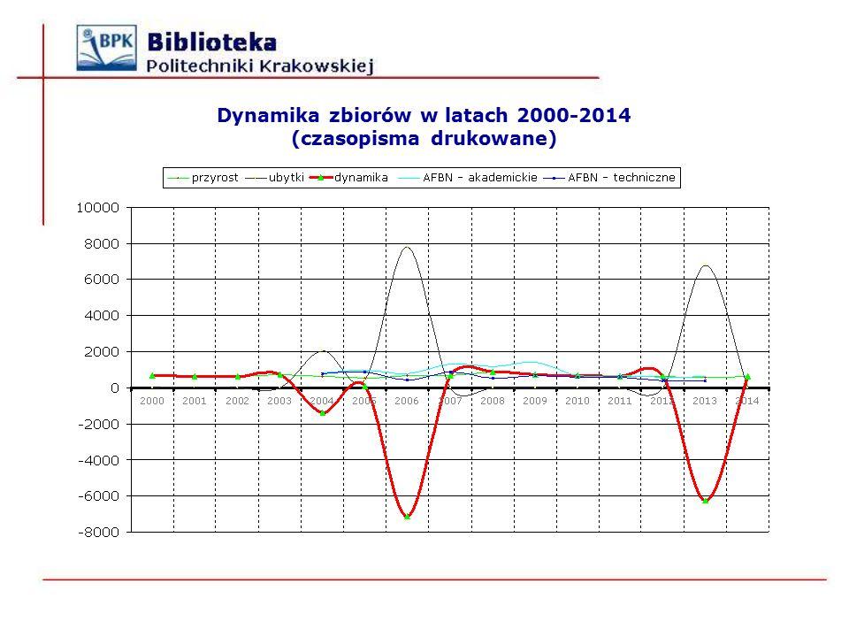 Dynamika zbiorów w latach 2000-2014 (czasopisma drukowane)