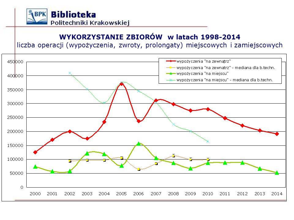 WYKORZYSTANIE ZBIORÓW w latach 1998-2014 liczba operacji (wypożyczenia, zwroty, prolongaty) miejscowych i zamiejscowych