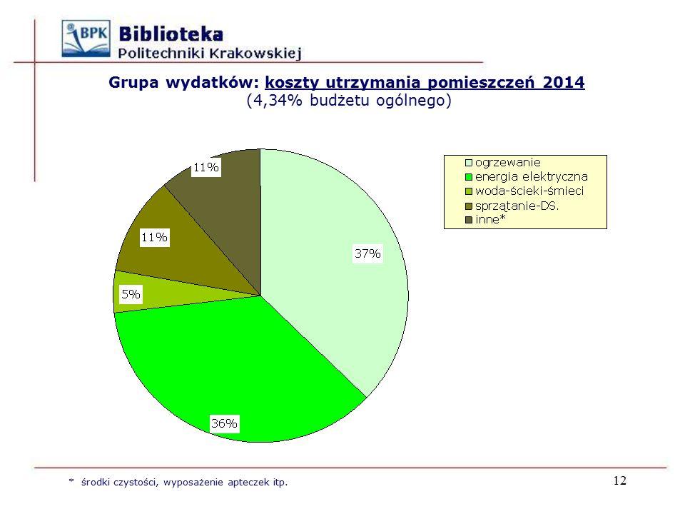 12 Grupa wydatków: koszty utrzymania pomieszczeń 2014 (4,34% budżetu ogólnego) * środki czystości, wyposażenie apteczek itp.