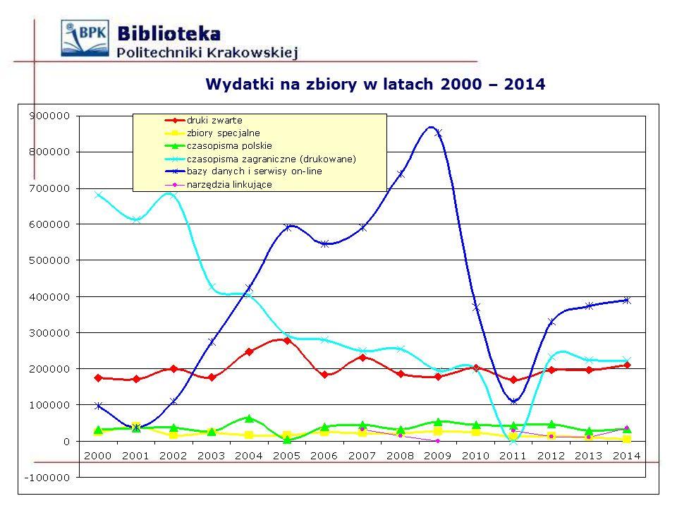 Wydatki na zbiory w latach 2000 – 2014