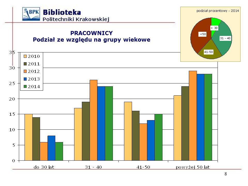 WSKAŹNIKI liczba pracowników BPK jako % liczby pracowników PK w latach 2002 – 2014