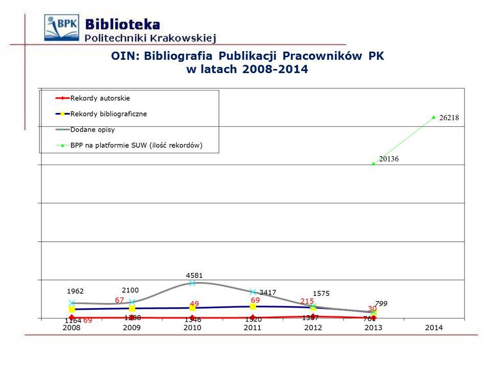 OIN: Bibliografia Publikacji Pracowników PK w latach 2008-2014