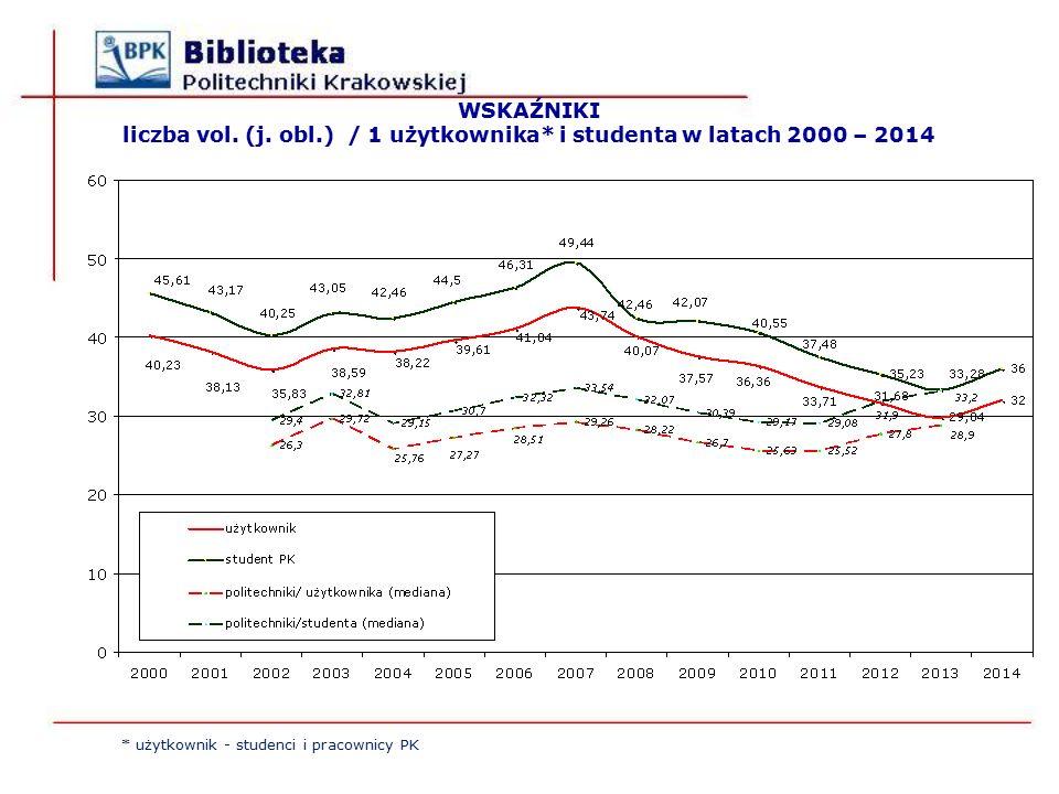 * użytkownik - studenci i pracownicy PK WSKAŹNIKI liczba vol.