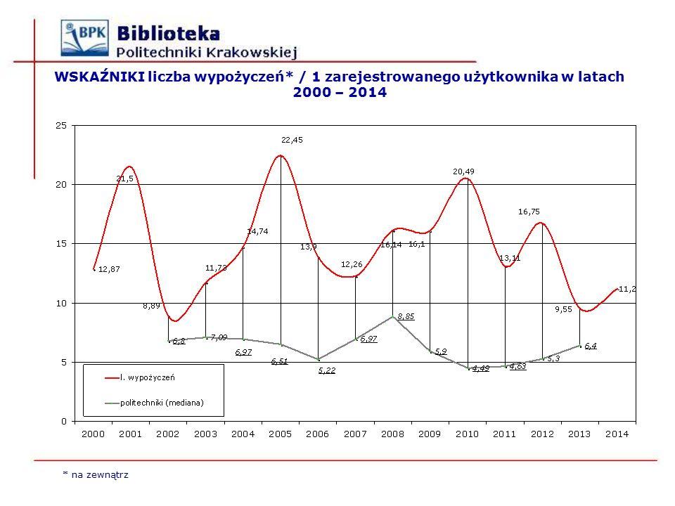 WSKAŹNIKI liczba wypożyczeń* / 1 zarejestrowanego użytkownika w latach 2000 – 2014 * na zewnątrz
